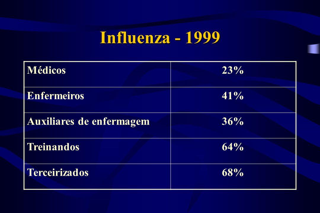 Influenza - 1999 Médicos 23% Enfermeiros 41% Auxiliares de enfermagem