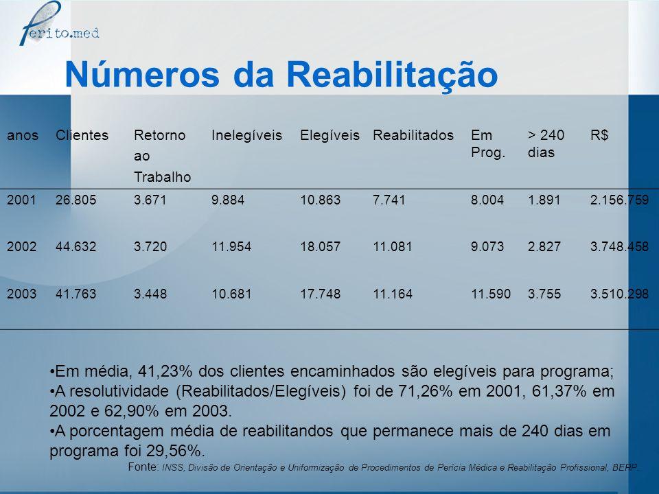Números da Reabilitação