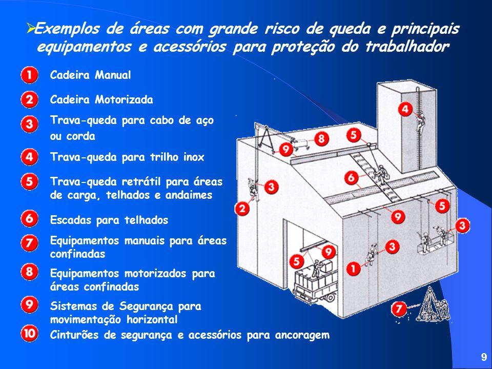 Exemplos de áreas com grande risco de queda e principais equipamentos e acessórios para proteção do trabalhador