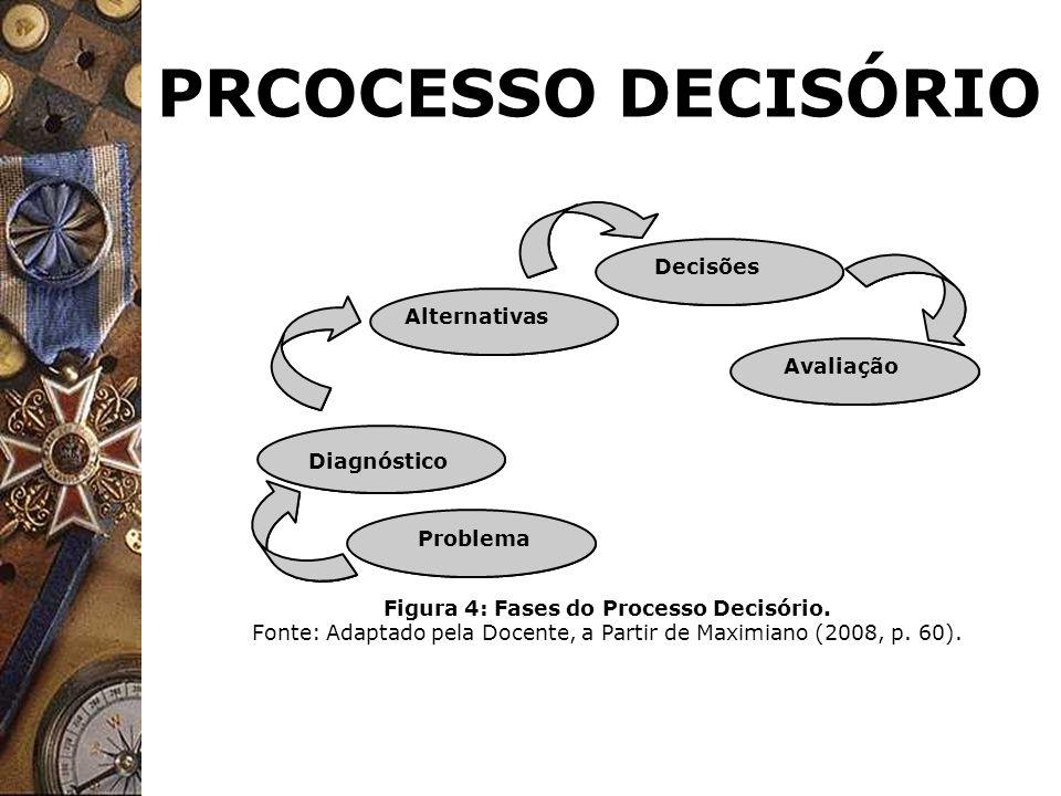 PRCOCESSO DECISÓRIO Decisões Alternativas Avaliação Diagnóstico