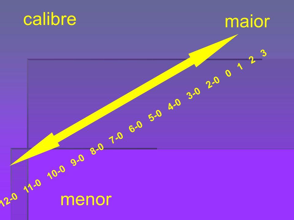 calibre maior. 12-0 11-0 10-0 9-0 8-0 7-0 6-0 5-0 4-0 3-0 2-0 0 1 2 3.