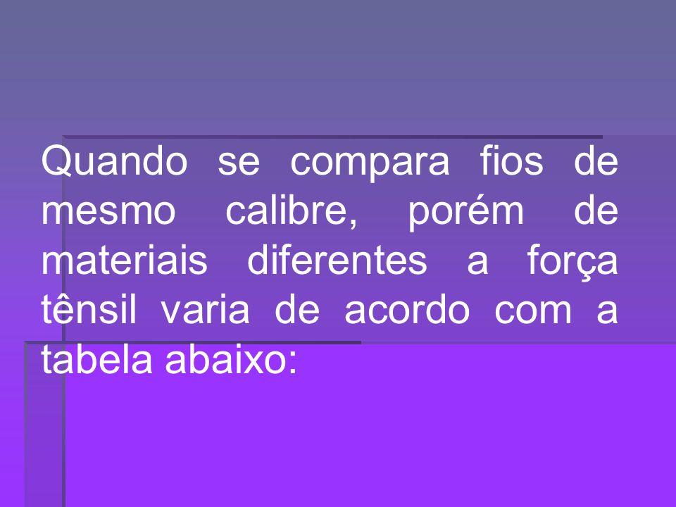 Quando se compara fios de mesmo calibre, porém de materiais diferentes a força tênsil varia de acordo com a tabela abaixo: