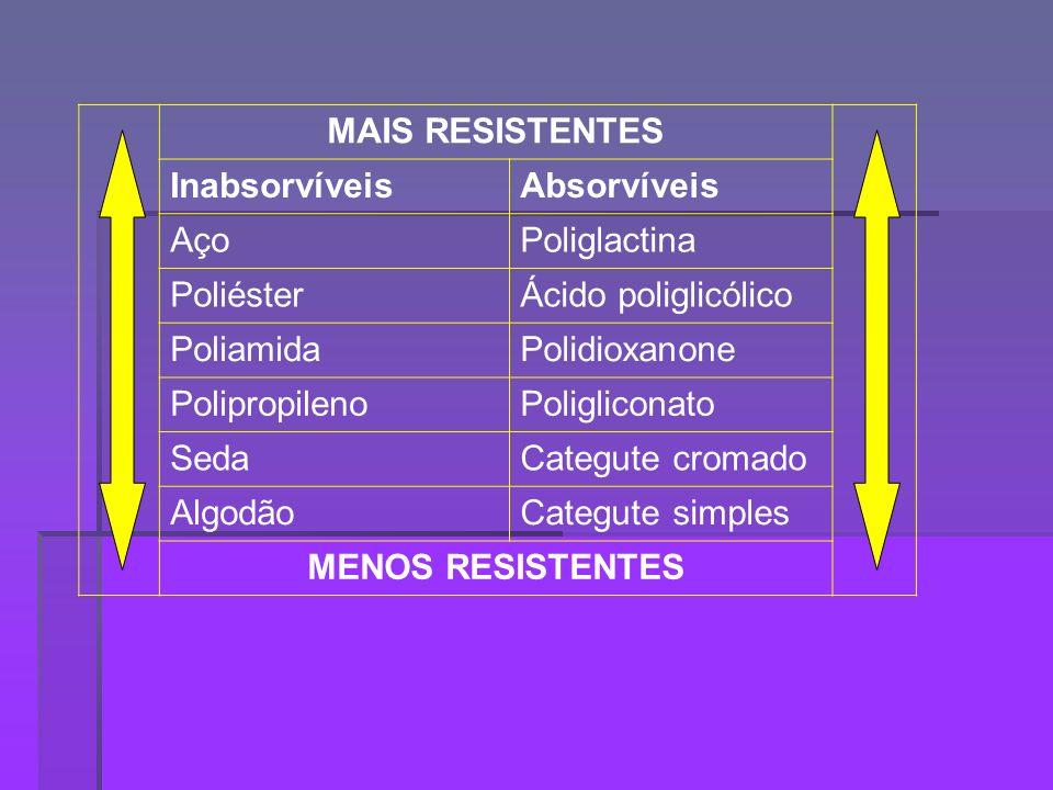 MAIS RESISTENTES Inabsorvíveis. Absorvíveis. Aço. Poliglactina. Poliéster. Ácido poliglicólico.