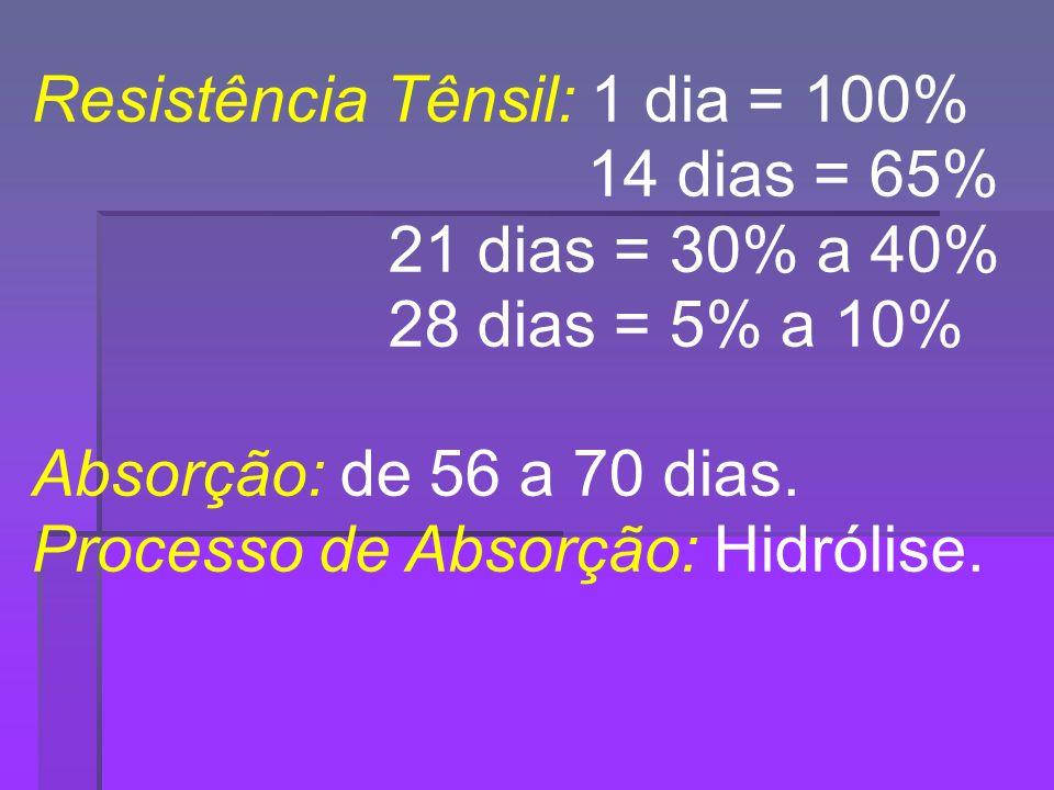 Resistência Tênsil: 1 dia = 100%