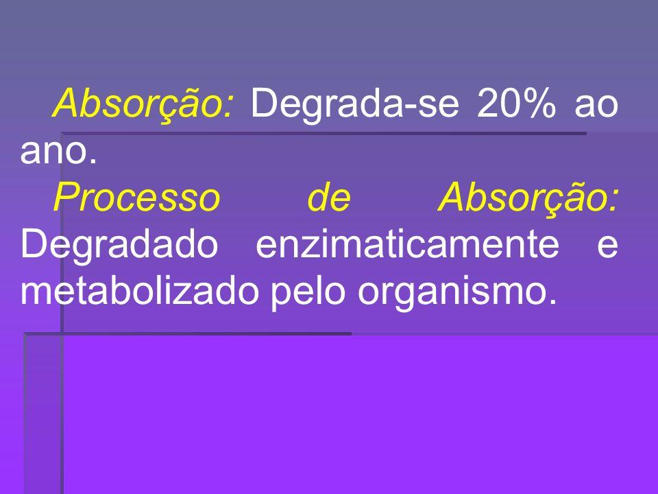 Absorção: Degrada-se 20% ao ano.