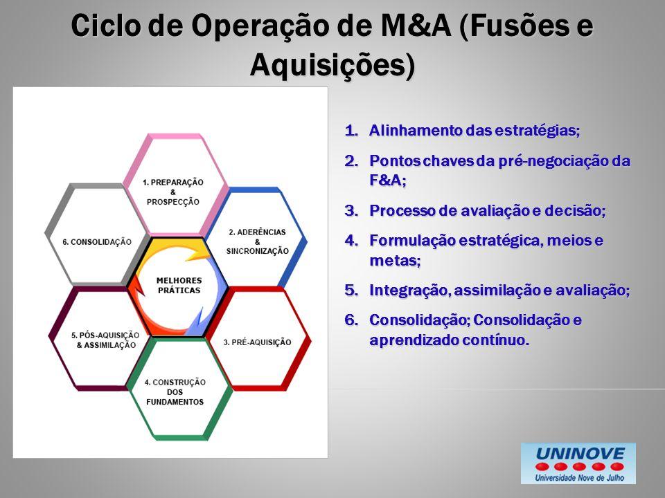 Ciclo de Operação de M&A (Fusões e Aquisições)