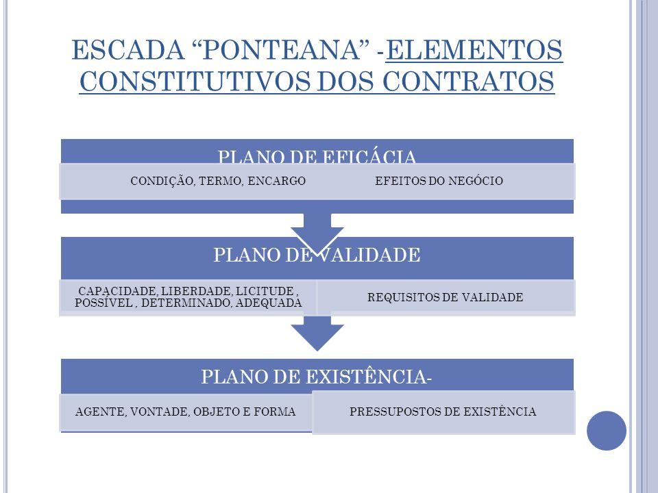 ESCADA PONTEANA -ELEMENTOS CONSTITUTIVOS DOS CONTRATOS
