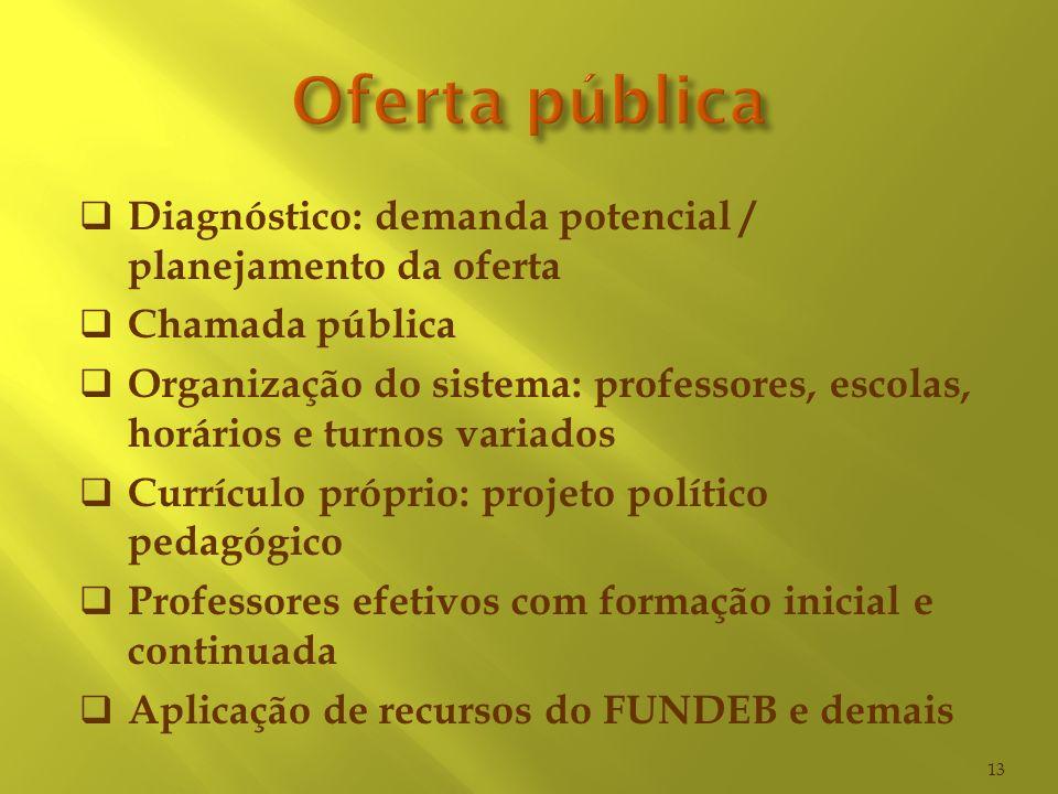 Oferta pública Diagnóstico: demanda potencial / planejamento da oferta