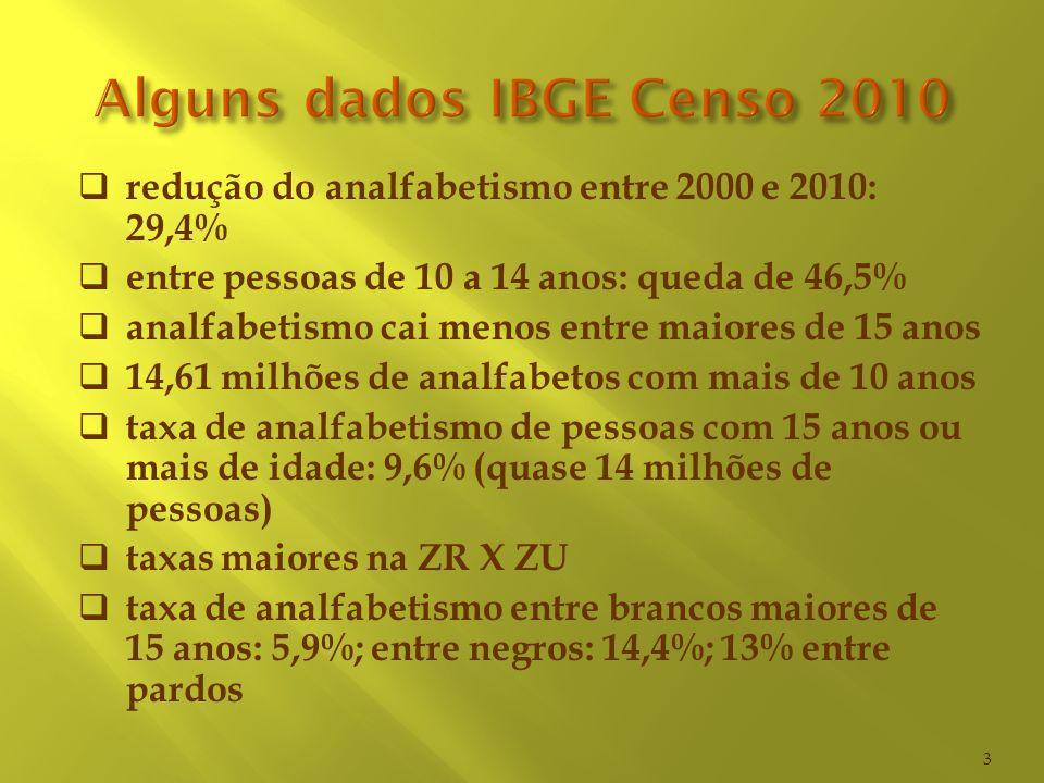 Alguns dados IBGE Censo 2010