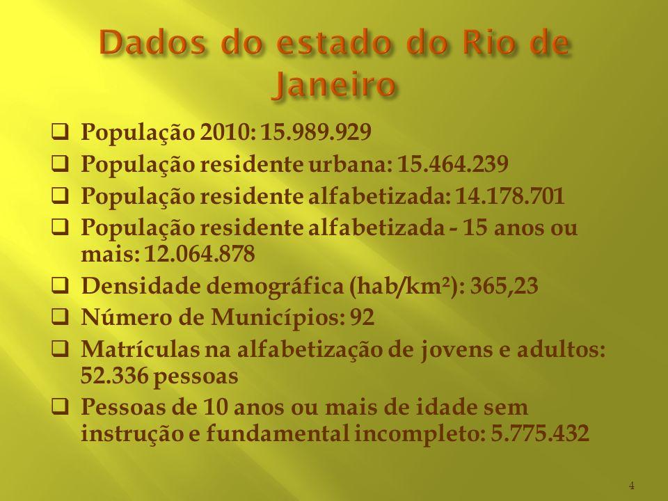 Dados do estado do Rio de Janeiro
