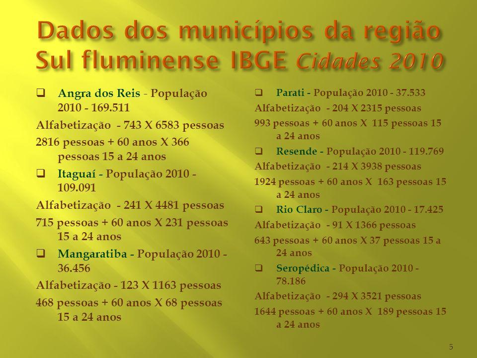 Dados dos municípios da região Sul fluminense IBGE Cidades 2010