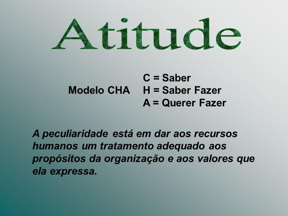 Atitude C = Saber Modelo CHA H = Saber Fazer A = Querer Fazer