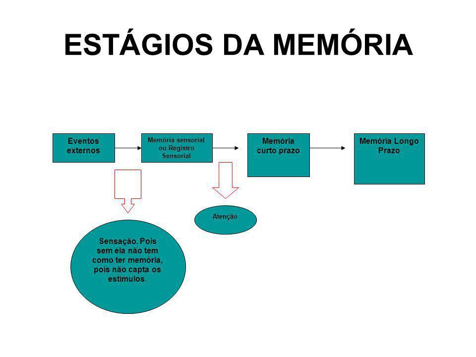 ESTÁGIOS DA MEMÓRIA Eventos externos Memória curto prazo