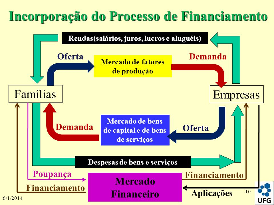 Incorporação do Processo de Financiamento