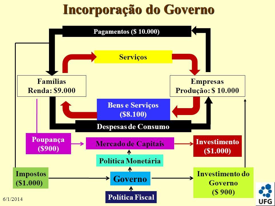 Incorporação do Governo