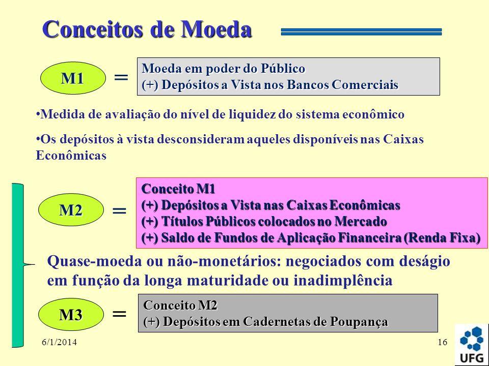 Conceitos de Moeda = = = M1 M2