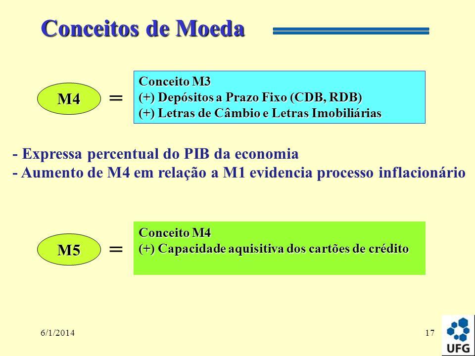 Conceitos de Moeda = = M4 - Expressa percentual do PIB da economia