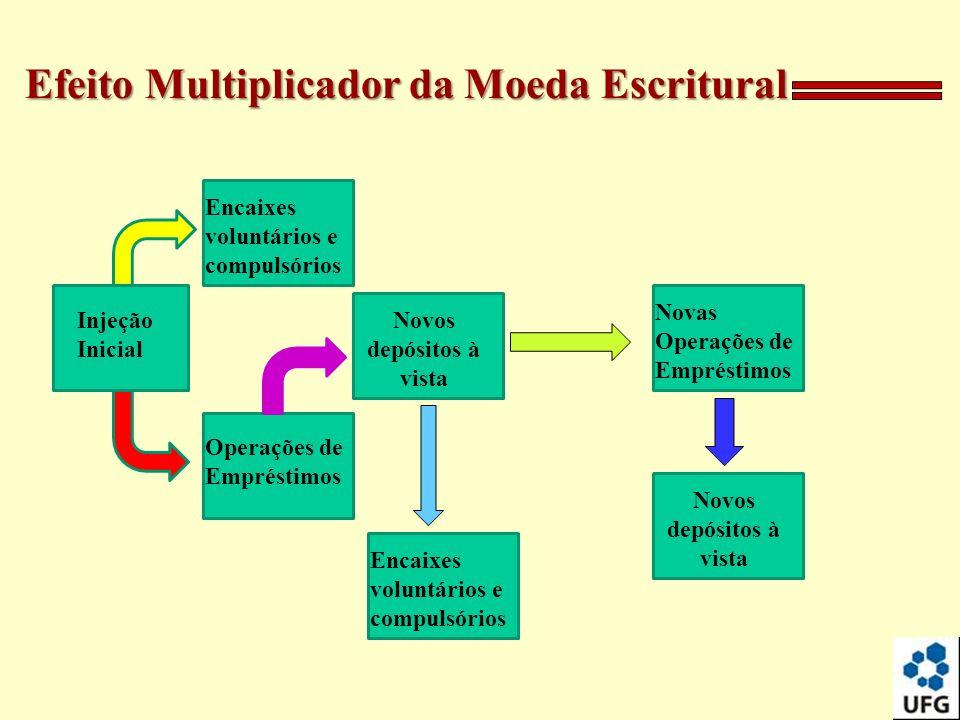 Efeito Multiplicador da Moeda Escritural