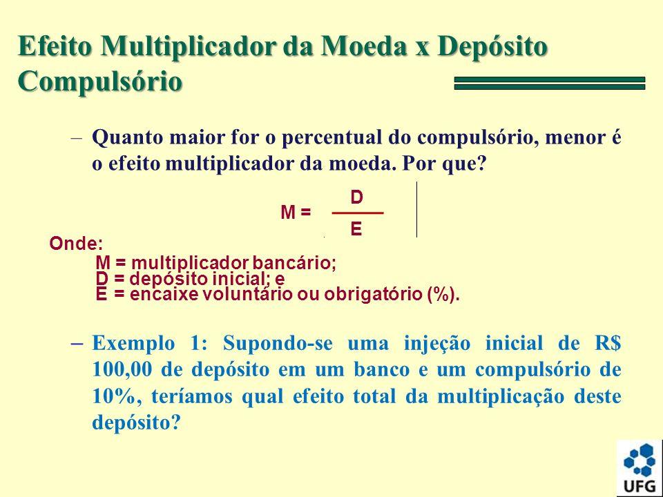 Efeito Multiplicador da Moeda x Depósito Compulsório