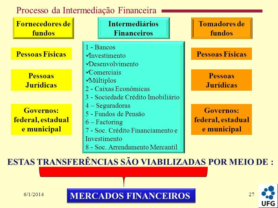 Processo da Intermediação Financeira