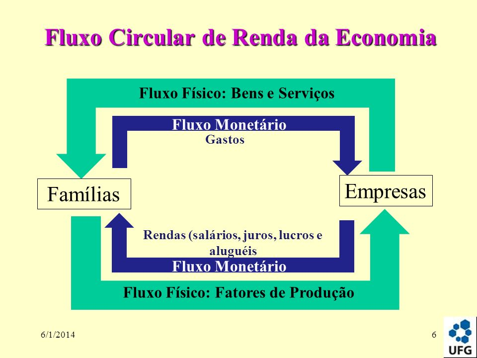 Fluxo Circular de Renda da Economia