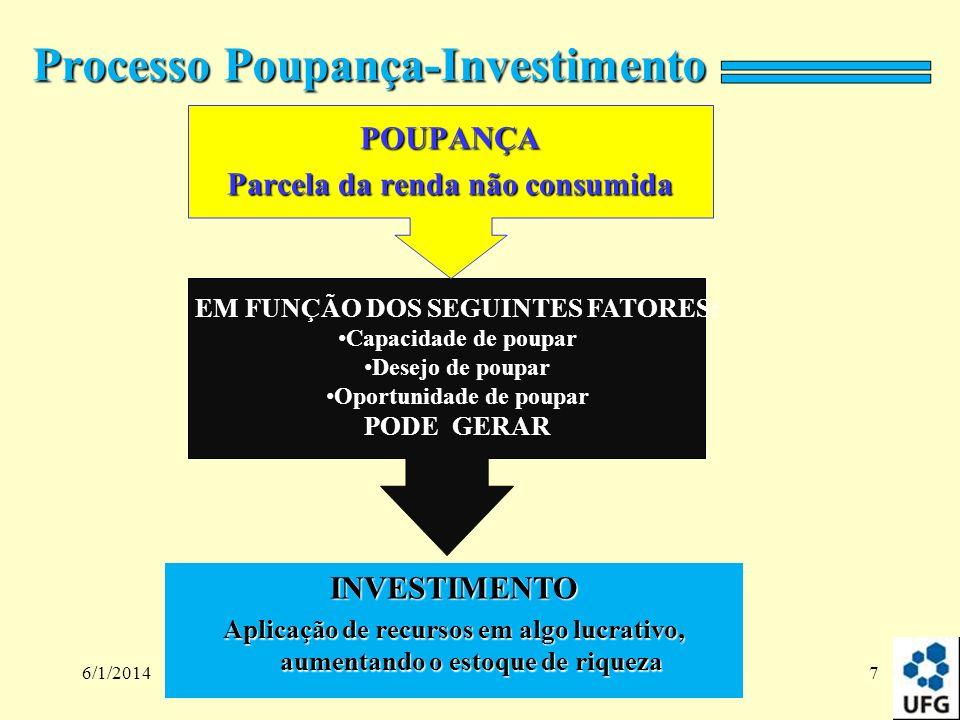 Processo Poupança-Investimento