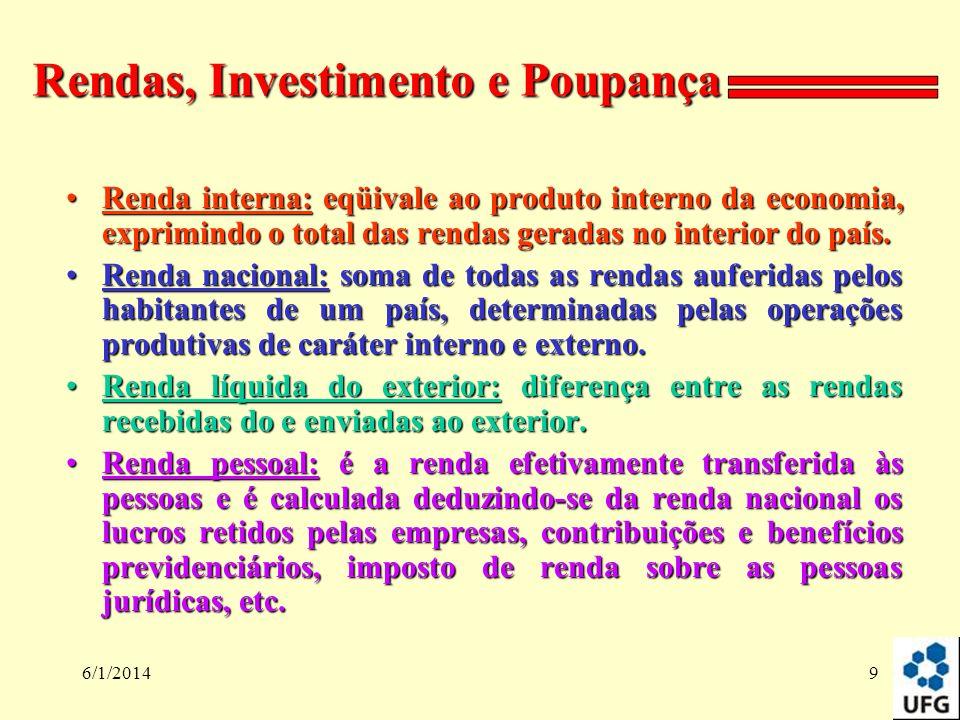 Rendas, Investimento e Poupança