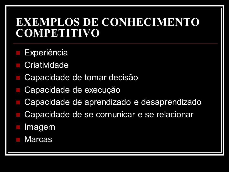 EXEMPLOS DE CONHECIMENTO COMPETITIVO