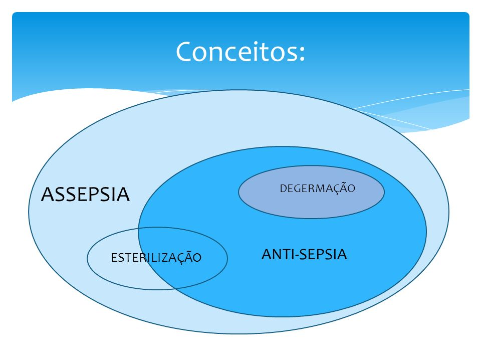 Conceitos: ASSEPSIA ANTI-SEPSIA ESTERILIZAÇÃO DEGERMAÇÃO