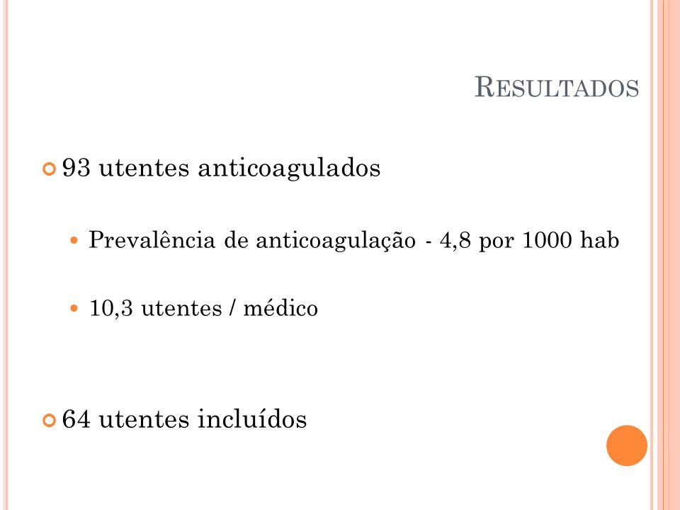 Resultados 93 utentes anticoagulados 64 utentes incluídos