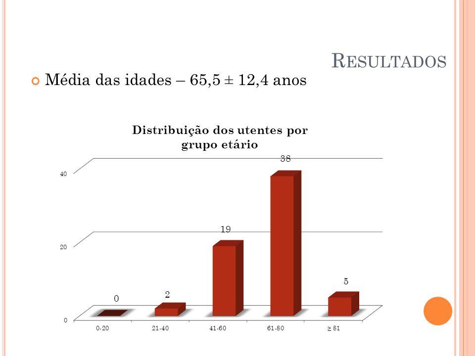 Resultados Média das idades – 65,5 ± 12,4 anos Mínimo 24 Máximo 86