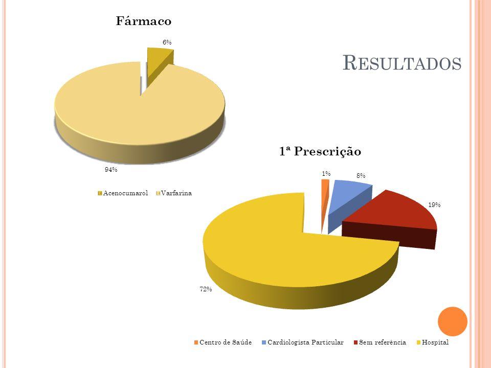 Resultados População Sede 19390 hab 93/ 9 médicos