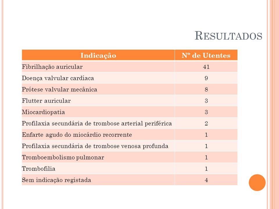 Resultados Indicação Nº de Utentes Fibrilhação auricular 41