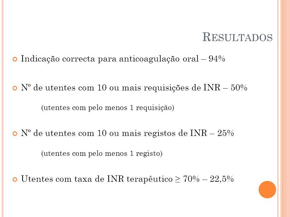 Resultados Indicação correcta para anticoagulação oral – 94%