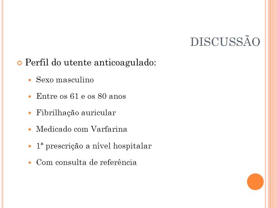 DISCUSSÃO Perfil do utente anticoagulado: Sexo masculino