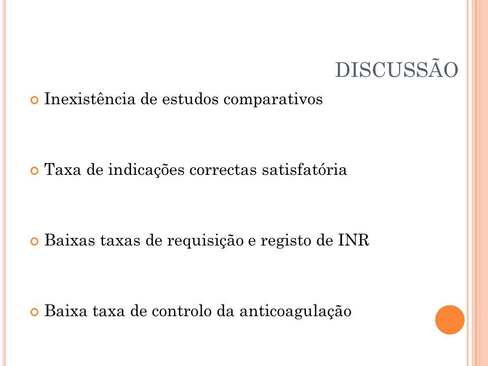 DISCUSSÃO Inexistência de estudos comparativos