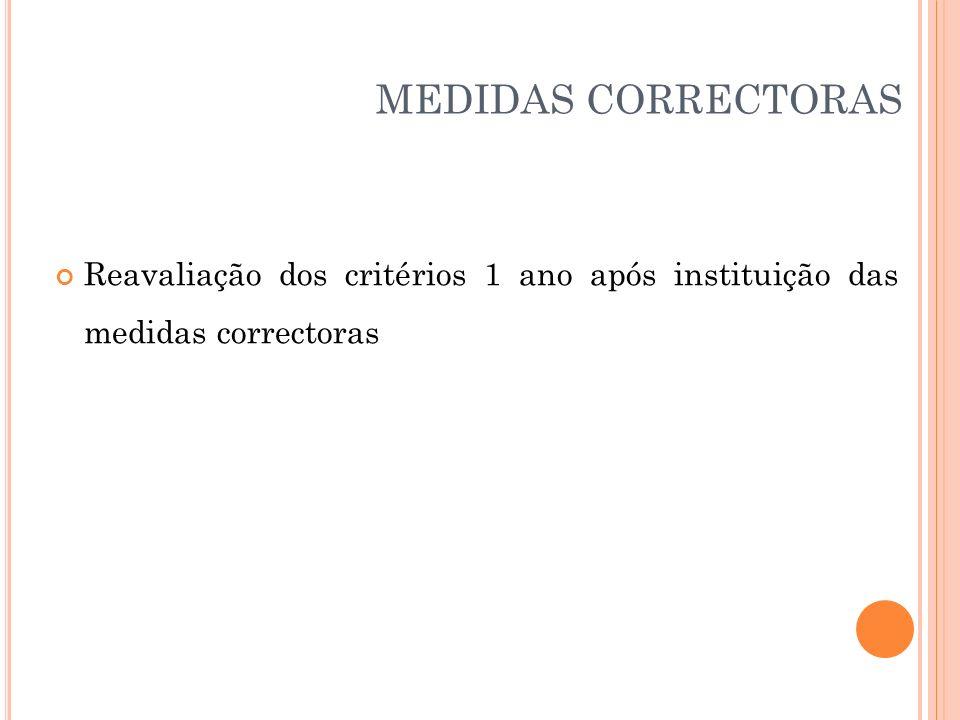 MEDIDAS CORRECTORAS Reavaliação dos critérios 1 ano após instituição das medidas correctoras