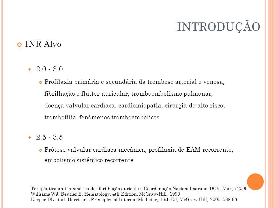 INTRODUÇÃO INR Alvo. 2.0 - 3.0. Profilaxia primária e secundária da trombose arterial e venosa,