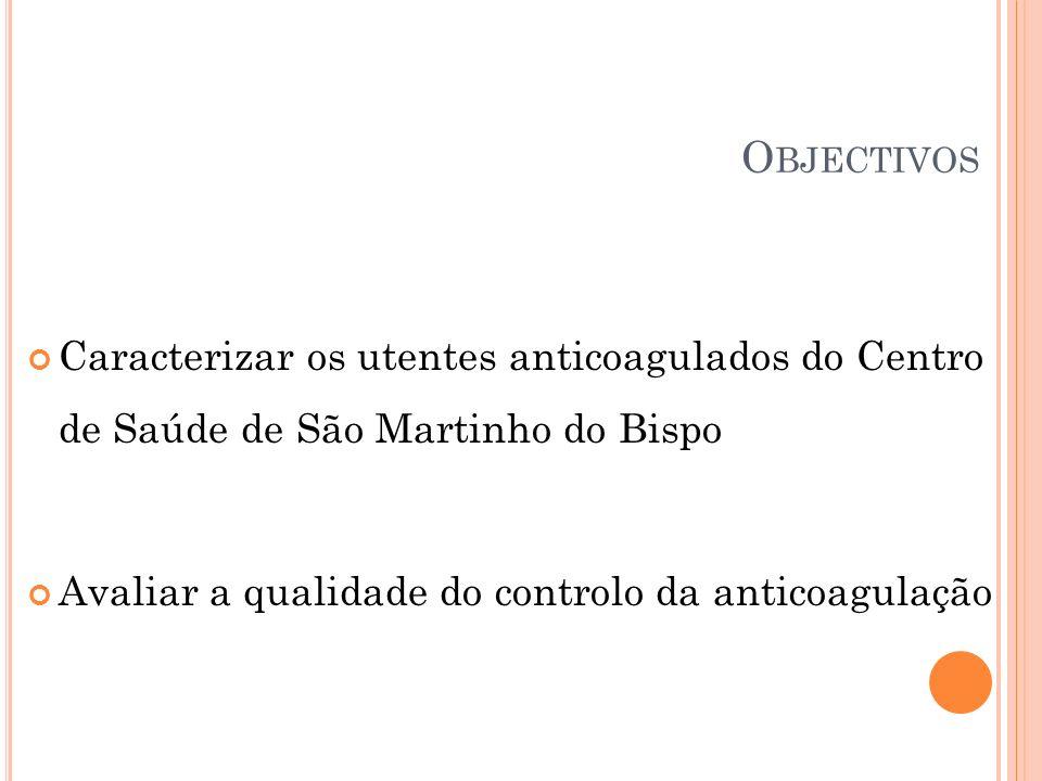 Objectivos Caracterizar os utentes anticoagulados do Centro de Saúde de São Martinho do Bispo.