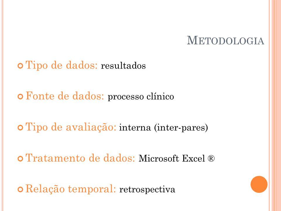 Metodologia Tipo de dados: resultados Fonte de dados: processo clínico
