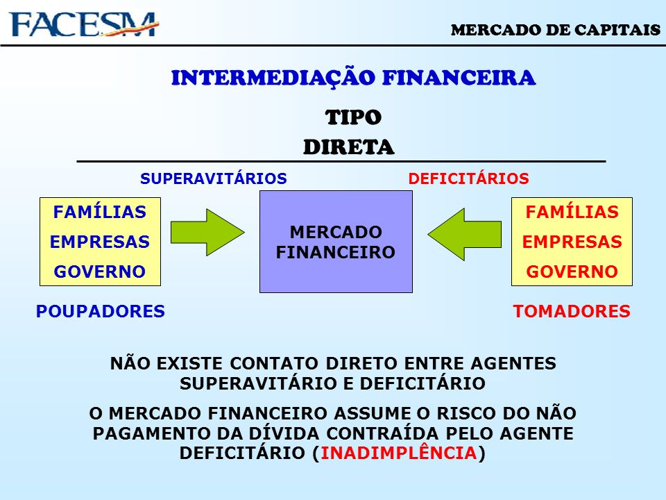 NÃO EXISTE CONTATO DIRETO ENTRE AGENTES SUPERAVITÁRIO E DEFICITÁRIO