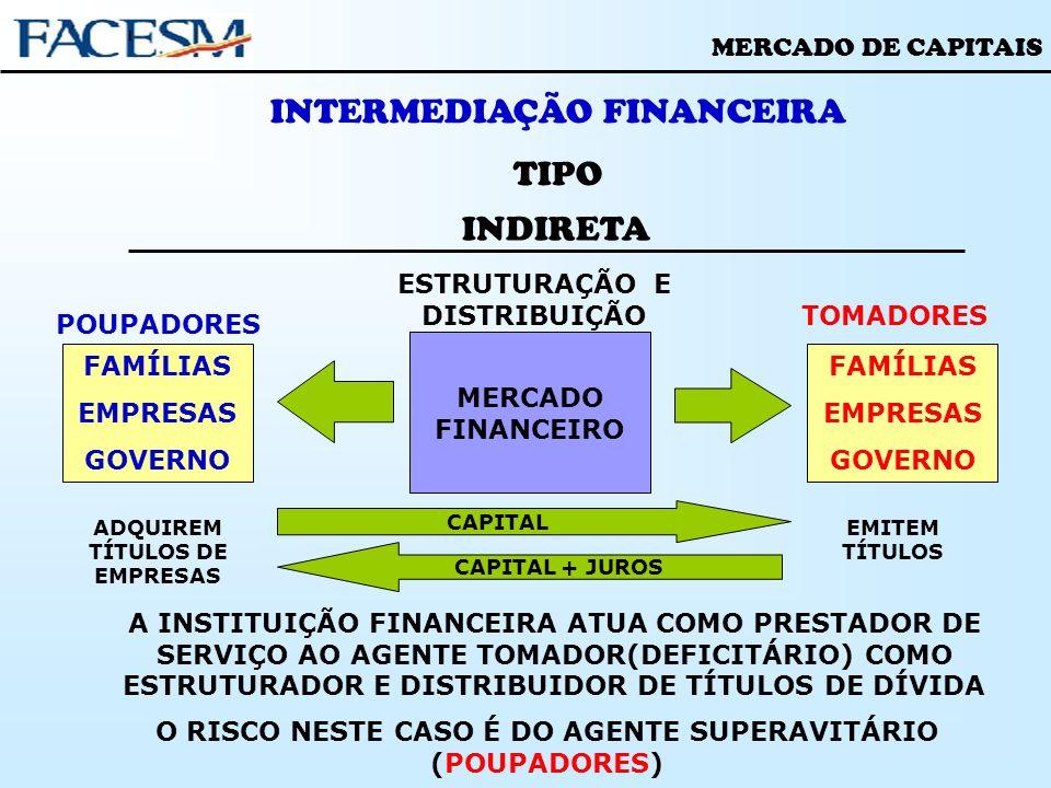 INTERMEDIAÇÃO FINANCEIRA TIPO