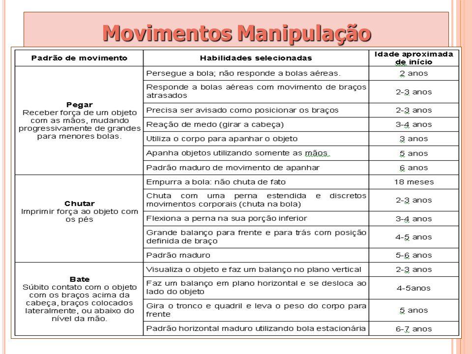 Movimentos Manipulação