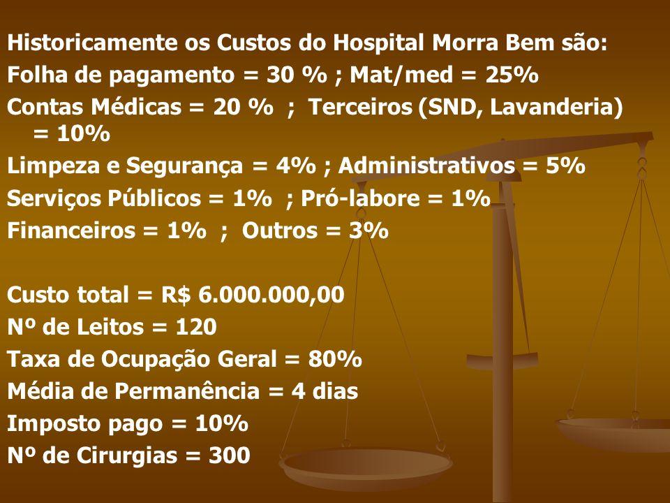 Historicamente os Custos do Hospital Morra Bem são: