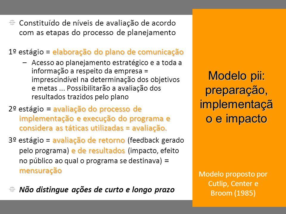 Modelo pii: preparação, implementação e impacto