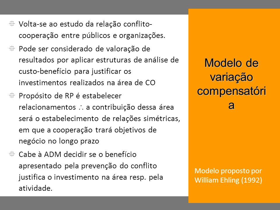 Modelo de variação compensatória