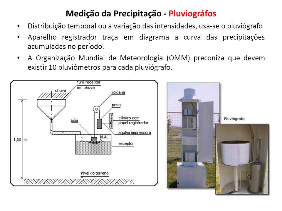 Medição da Precipitação - Pluviográfos