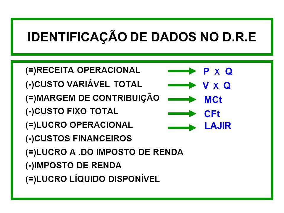 IDENTIFICAÇÃO DE DADOS NO D.R.E