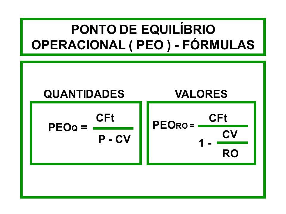 PONTO DE EQUILÍBRIO OPERACIONAL ( PEO ) - FÓRMULAS