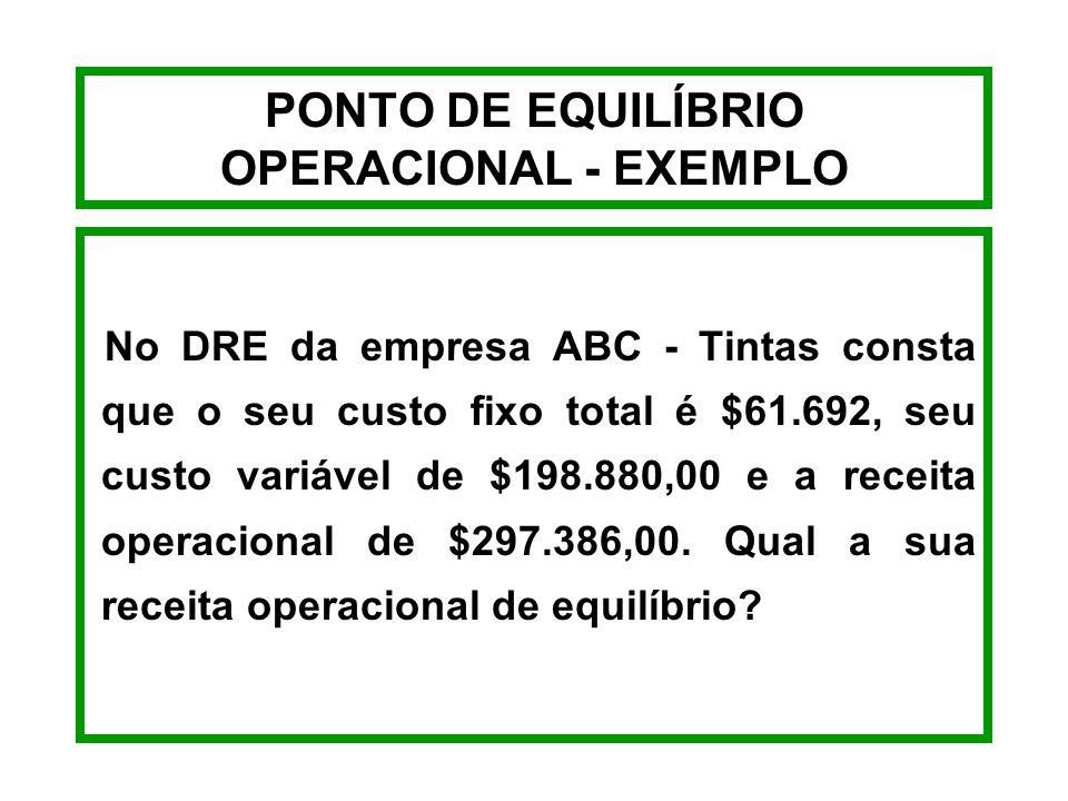 PONTO DE EQUILÍBRIO OPERACIONAL - EXEMPLO